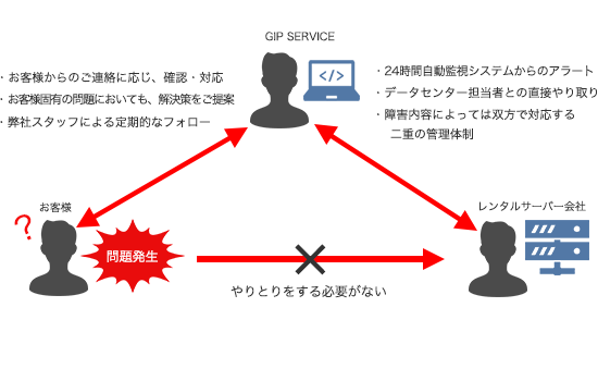 server_domain03